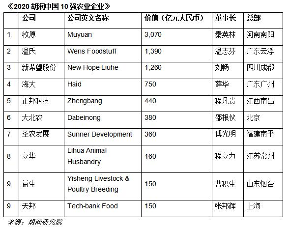 2020胡润中国10强农业企业出炉 牧原超3000亿价值最高 多家企业拓展生猪养殖业务