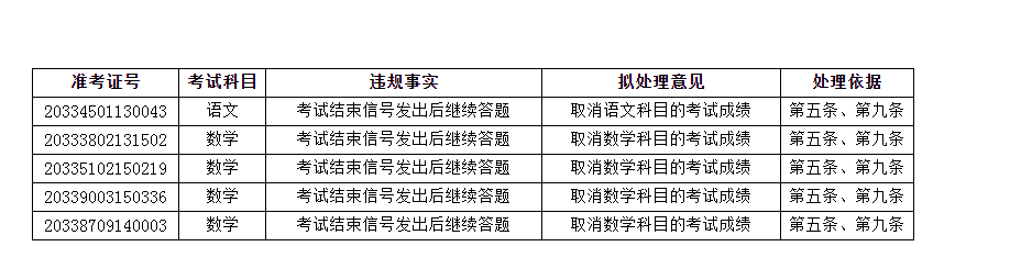 考试结束后继续答题,浙江7名高考生被取消违规科目成绩