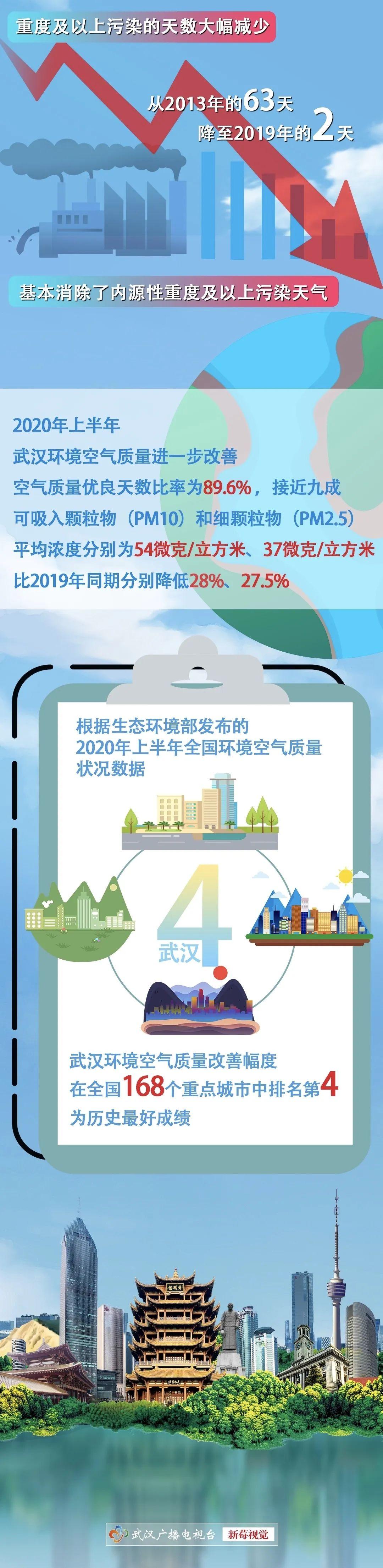 蓝天白云的武汉空气优良天数近九成你感受到了吗?