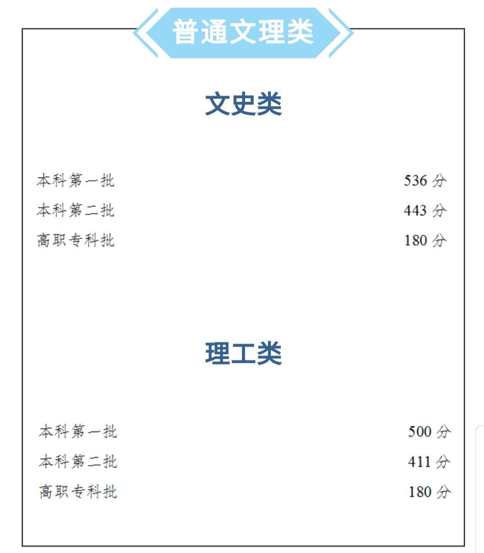 「杏悦」分数线文科一本536分理科一本杏悦5图片