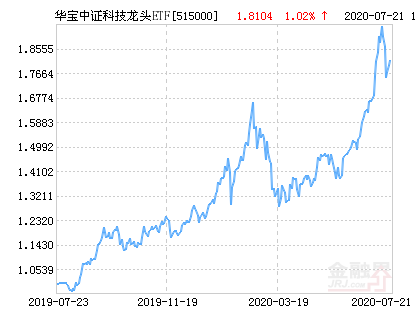 华宝中证科技龙头ETF净值上涨1.24% 请保持关注