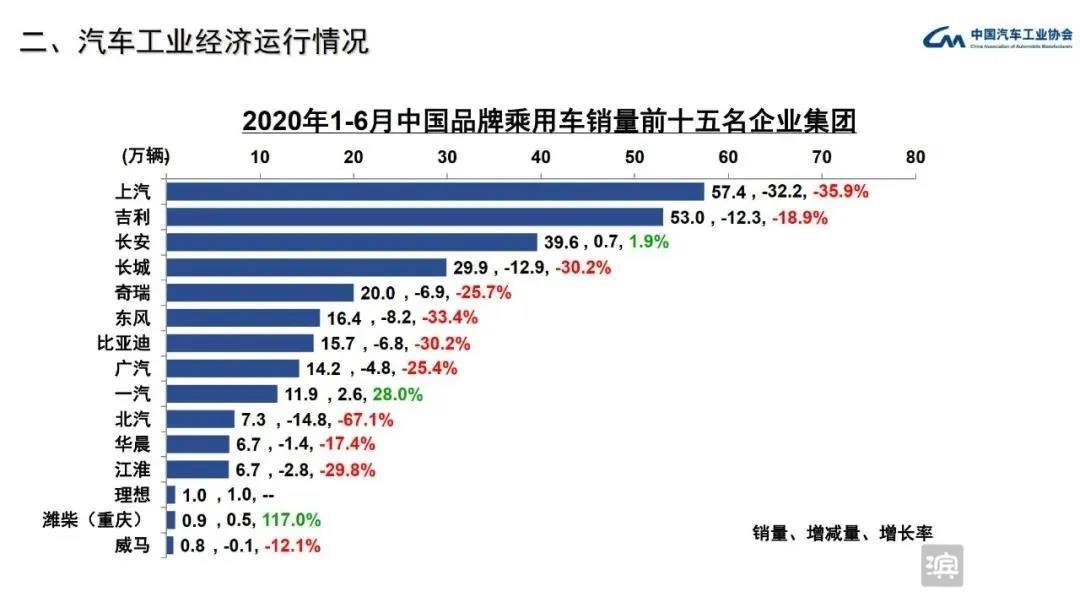 中国品牌汽车销量排名:长安、一汽和潍柴实现同比增长