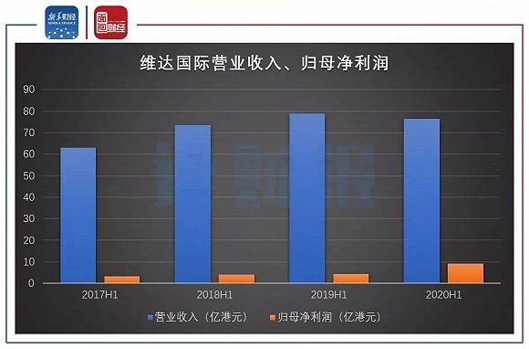 维达国际:毛利率提高推升利润 电商渠道表现亮眼