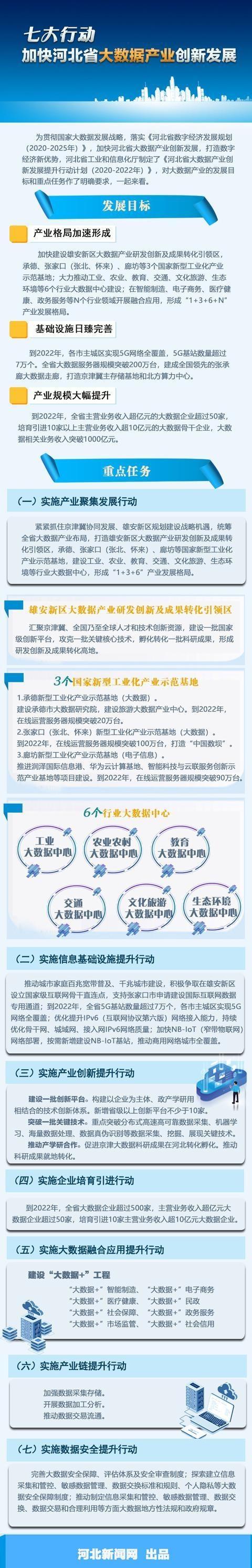 七大行动加快河北省大数据产业创新发展