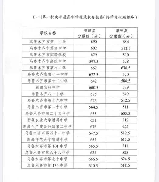 杏悦木齐202杏悦0年中考普通高中分数线出炉图片