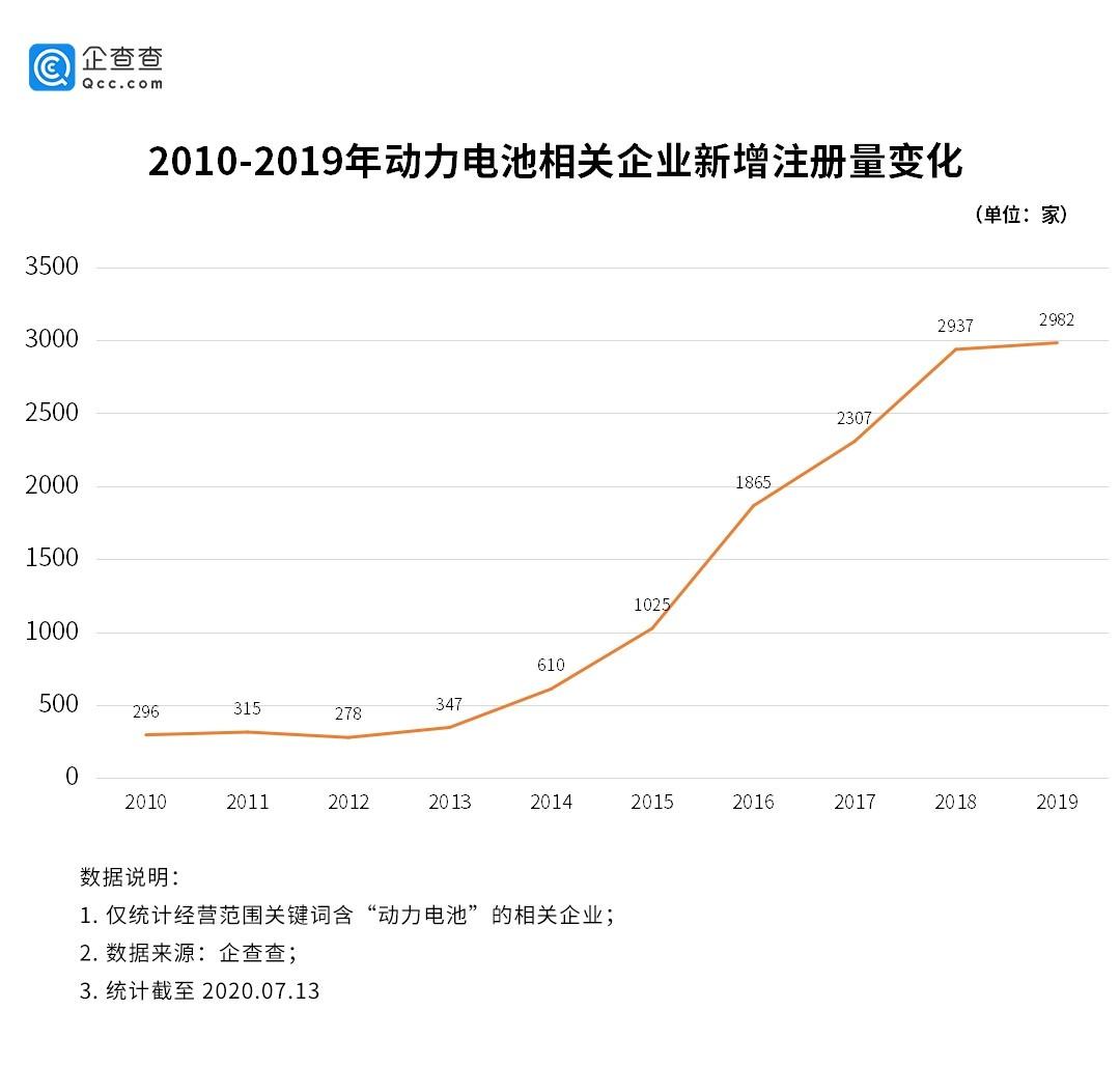【杏悦】汹涌相关企业连续两年新增近3000杏悦家图片