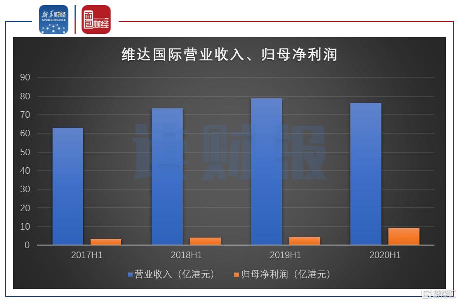 维达国际:毛利率提高推升利润,电商渠道表现亮眼