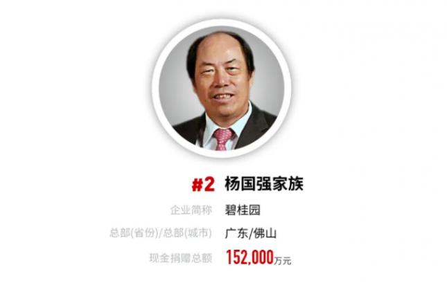 福布斯发布2020年中国慈善榜 杨国强家族位列第二