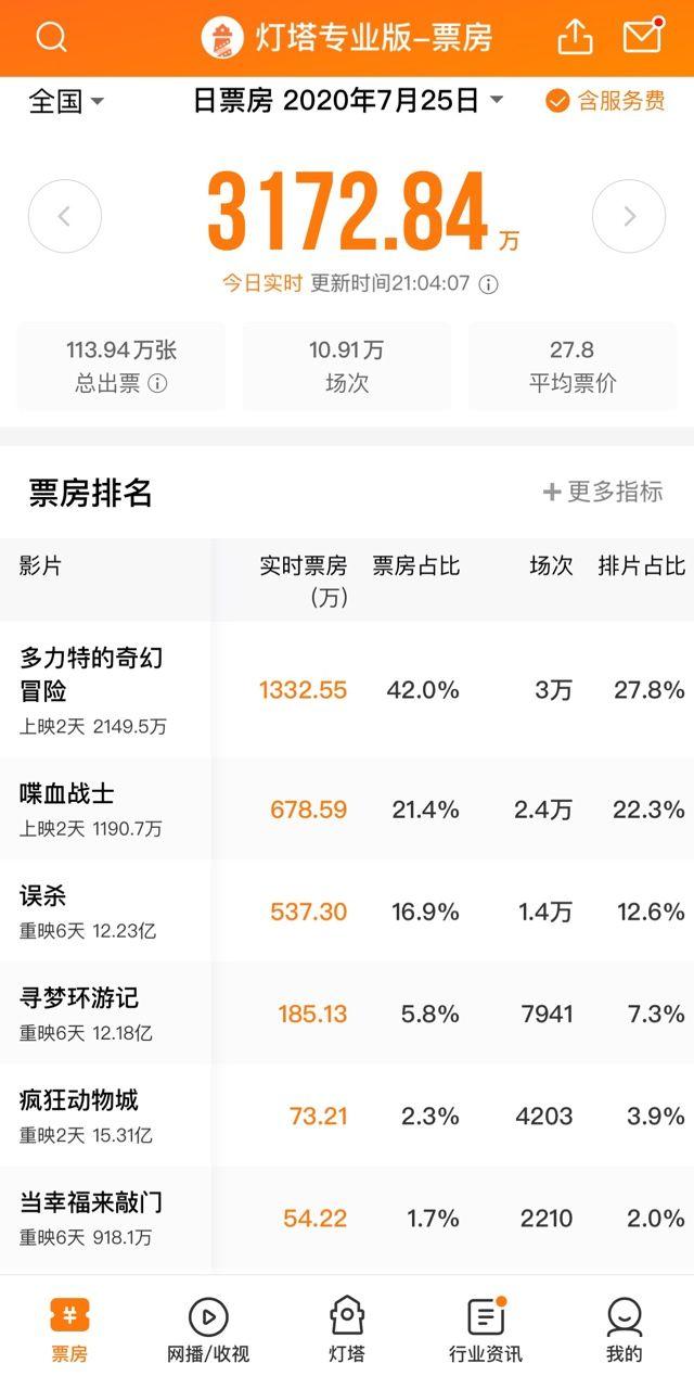 杏悦影院复工首周六单日票房突破3杏悦000万元图片