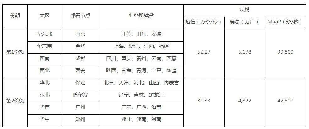 中国移动启动5G消息设备集采:系统容量1亿户