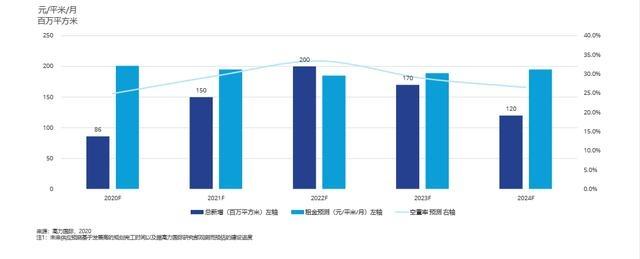 还要再跌两年?机构预测深圳写字楼租金回暖要到2023年