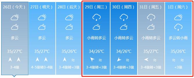 降雨倒计时?晋江未来几天的天气将是