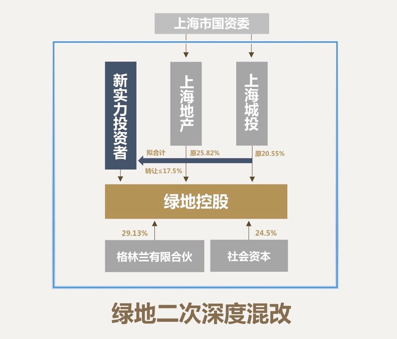 杏悦:二次混改涉资或超145亿能否扭转杏悦市值缩图片