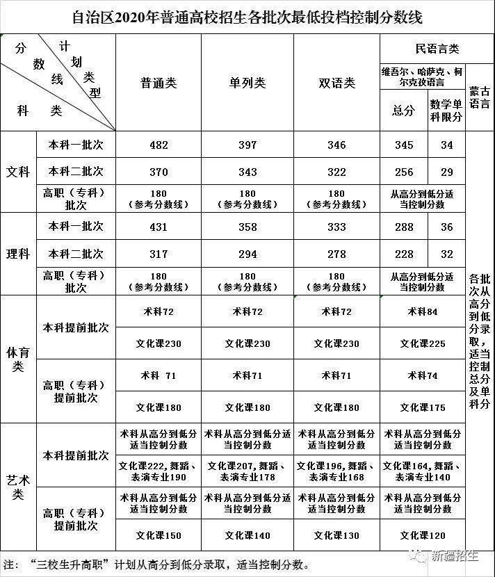 [杏悦]疆普通高校招生各批杏悦次最低投图片