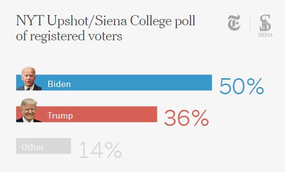 《纽约时报》:拜登50% VS 特朗普36%