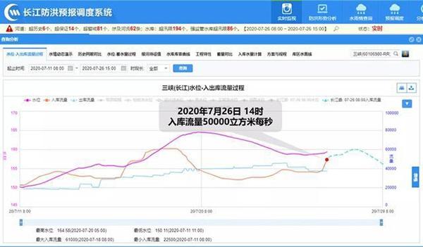 """长江第3号洪水形成 三峡水库留足库容""""备战""""图片"""