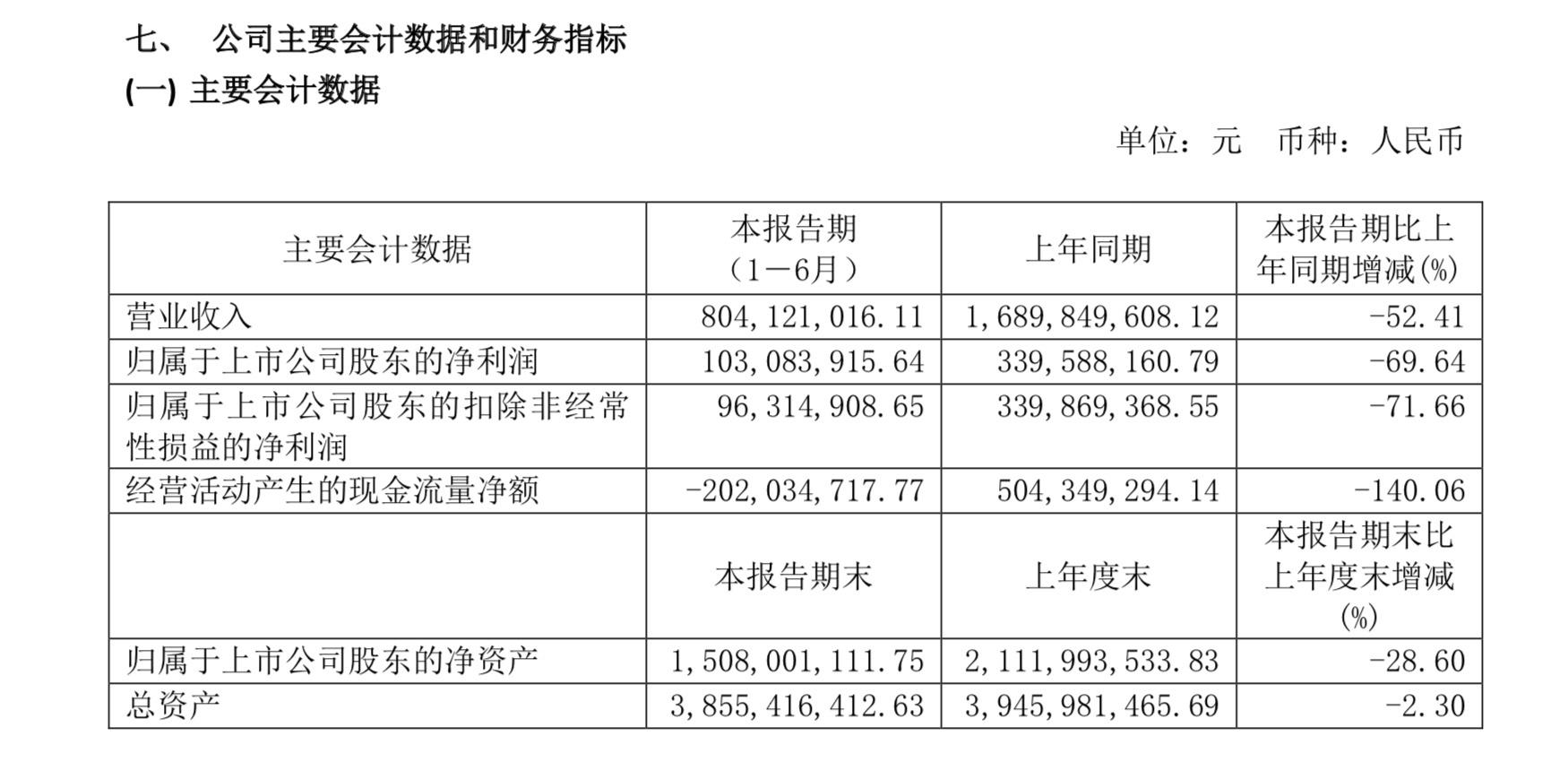 杏悦半年营杏悦收同比降52%净利降近七图片