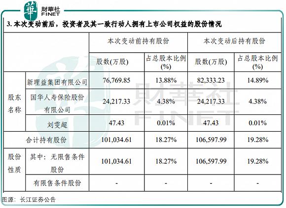 资本狂人刘益谦4亿增持长江证券