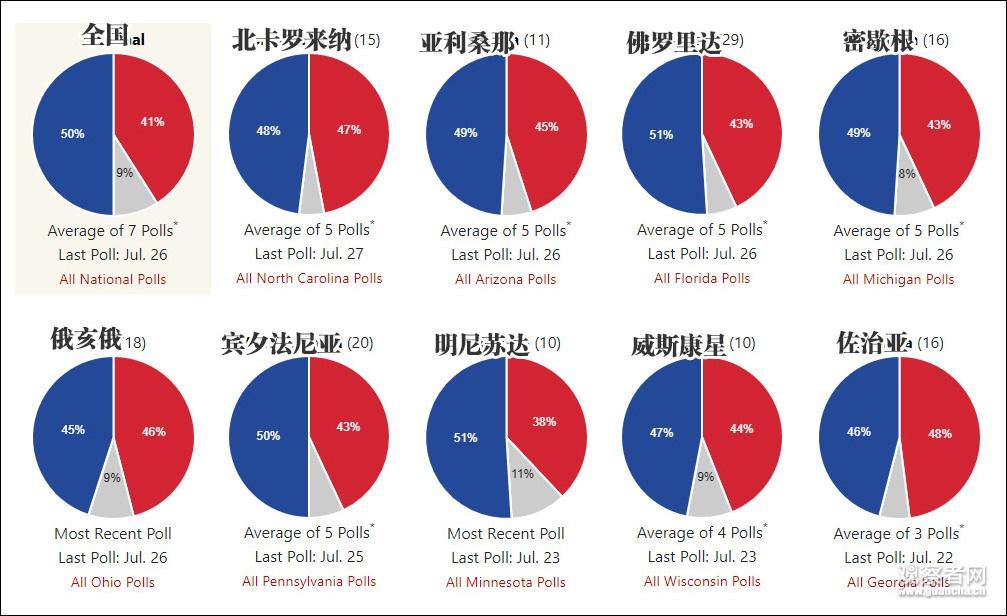 蓝色为拜登民调数据,红色为特朗普 图自270towin