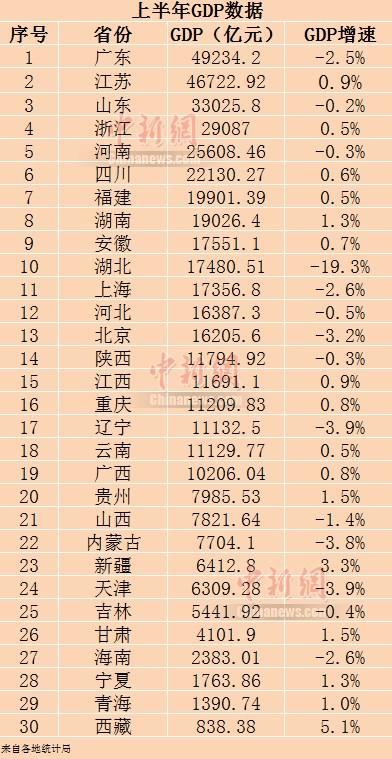 gdp变化图_2020上半年31省区市GDP公布,中国经济版图发生了哪些变化?