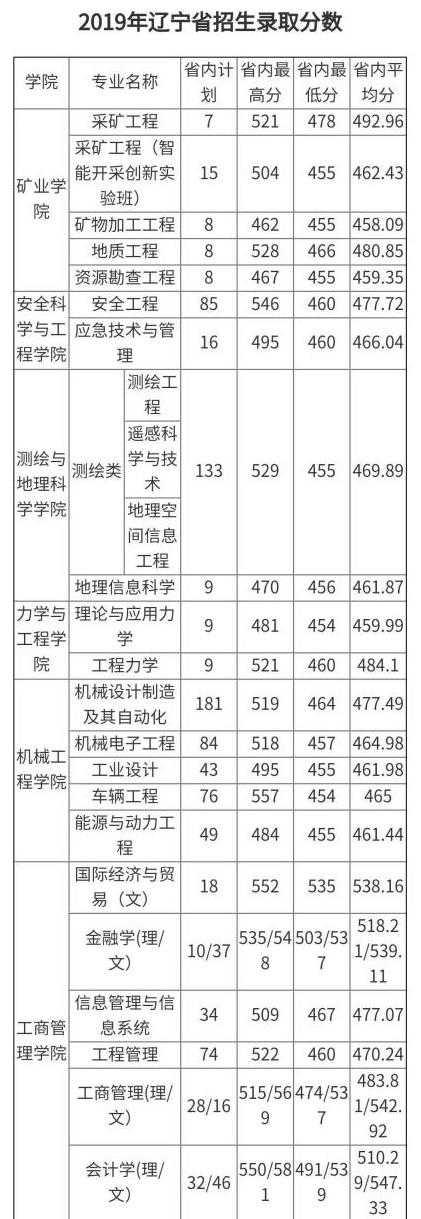 辽宁工程技术大学:一所具有七十年悠久历史的大学