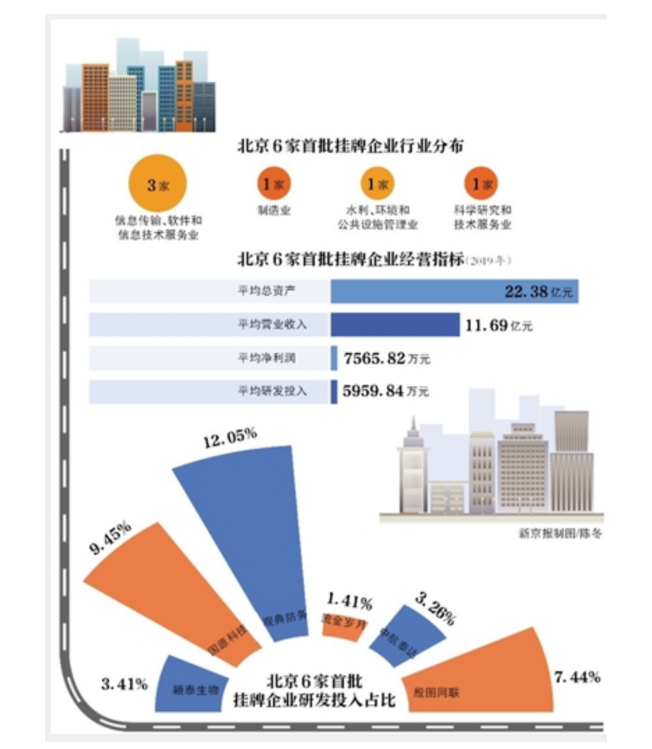 杏悦,赛道丨北京精选层效率是怎样杏悦炼成的图片