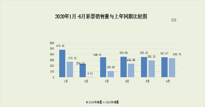 【杏悦】销售杏悦彩票3357亿元同比下图片