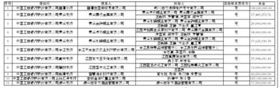 中国工商银行股份有限公司江西省分行与中国华融资产管理股份有限公司江西省分公司债权转让通知暨债务催收联合公告