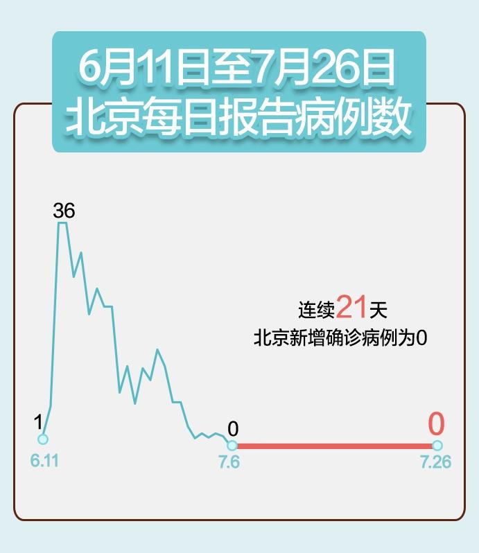 杏悦021北京在杏悦院病例降至39例图片
