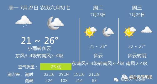 【今日天气】小雨转多云,温度 21 ~ 26℃,东风3-4级转南风3-4级