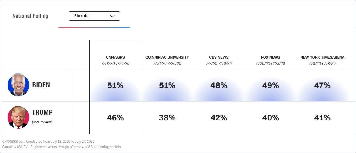 特朗普在佛罗里达州大比分落后,CNN统计数据