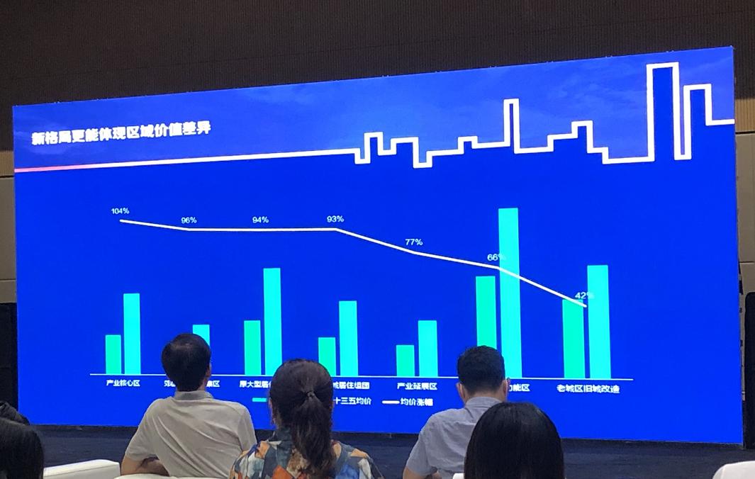 吴洋:城市房价等高线已经突破环线差异