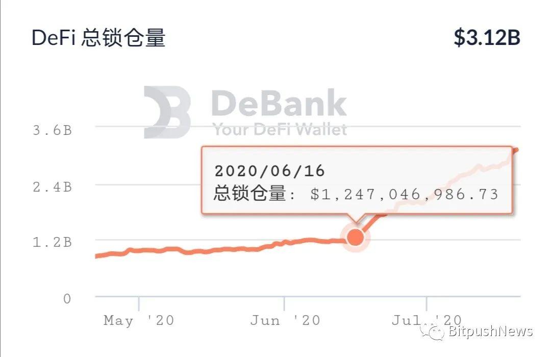 DeFi产业链是金融炒作工具还是经济发展的助推器?