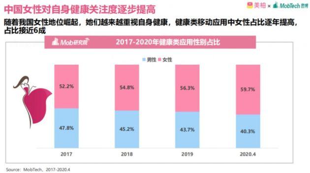 美柚:今年4月健康类移动应用中女性用户占比接近六成