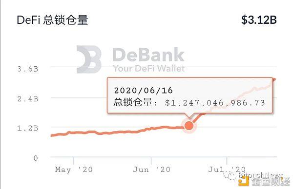 DeFi产业链是金融炒作工具 还是经济发展的助推器? 金色财经