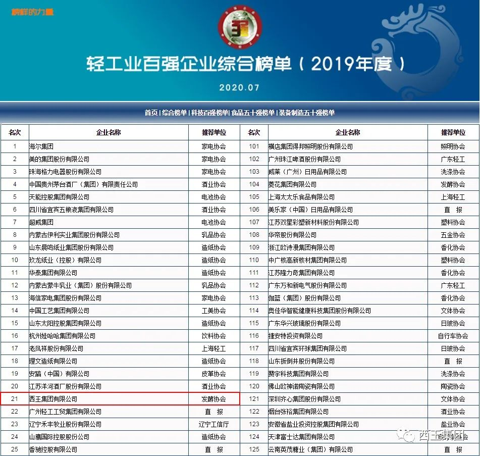 西王集团同时上榜中国轻工业百强、科技百强、食品行业五十强榜单