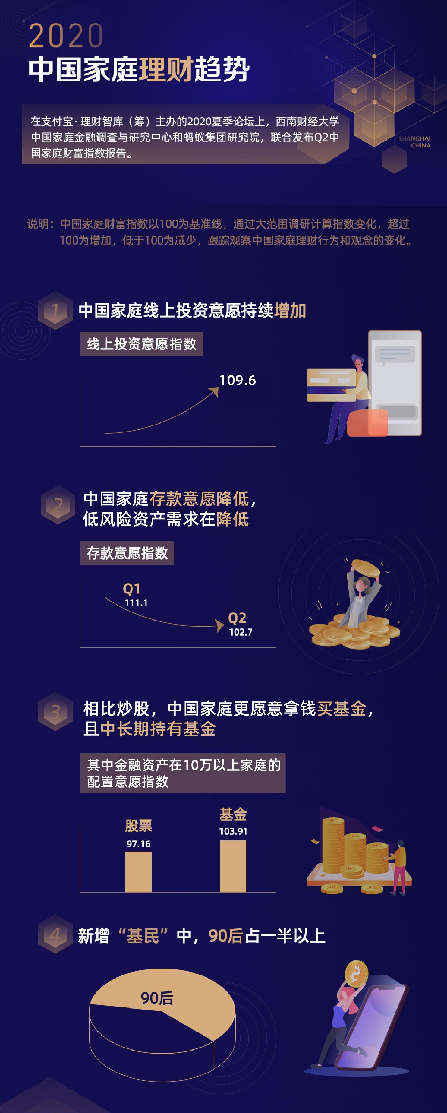 """2020二季度中国家庭财富指数调研报告出炉,90后爱""""吃基"""""""