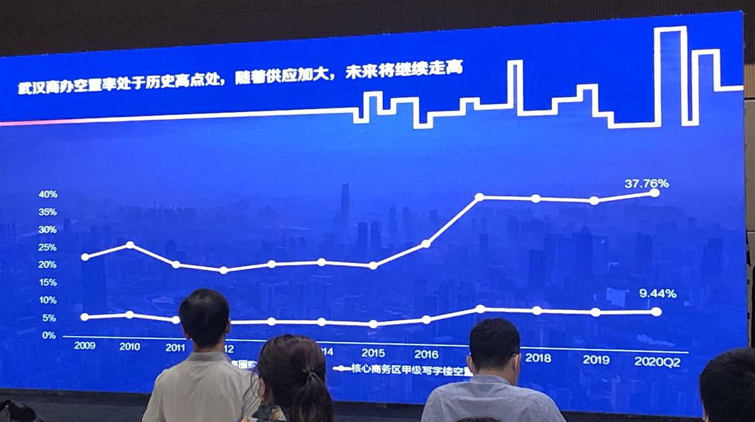 吴洋:武汉商办空置率未来将继续走高