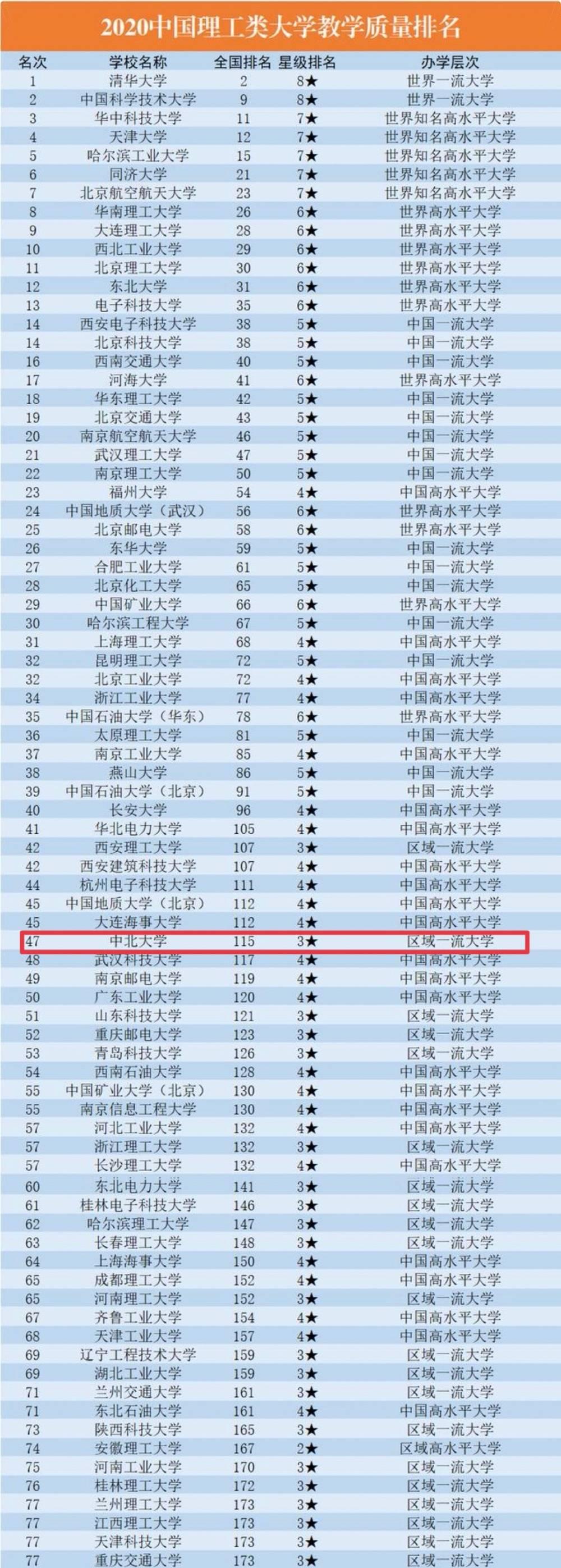 中北大学挺进校友会2020年中国理工类大学教学质量排名50强