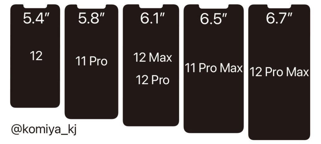 iPhone 12/Pro/Pro Max、iPhone 11 Pro/Max 屏幕尺寸/刘海对比