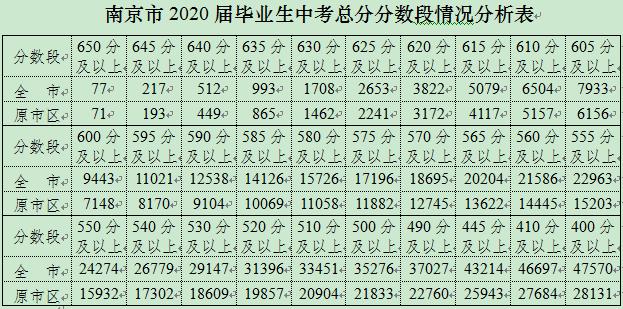南京市中考文化考试成绩揭晓  近日网上填报中招志愿