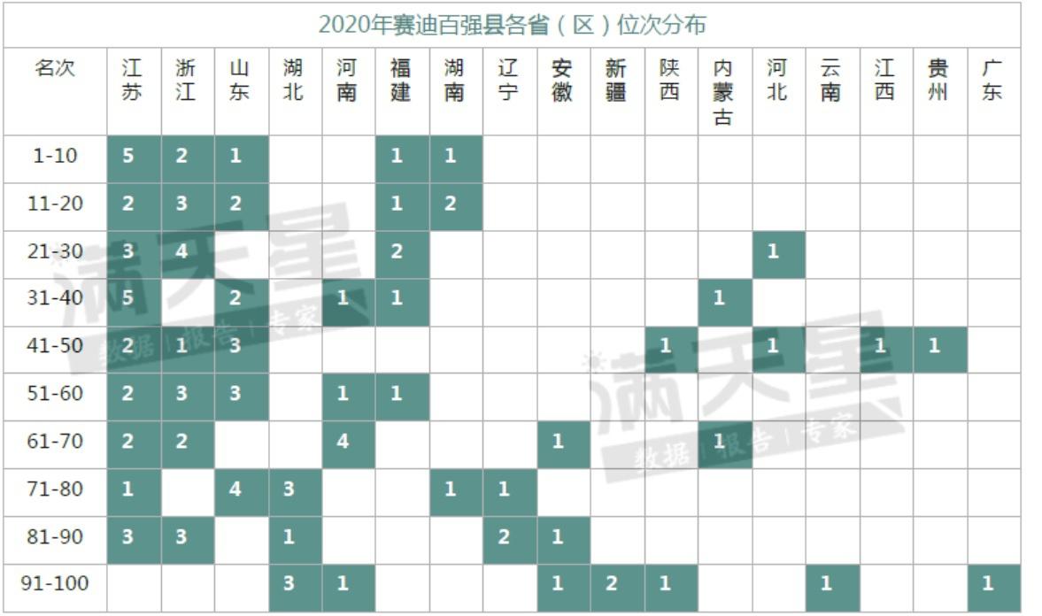 2020年赛迪百强县各省(区)位次漫衍