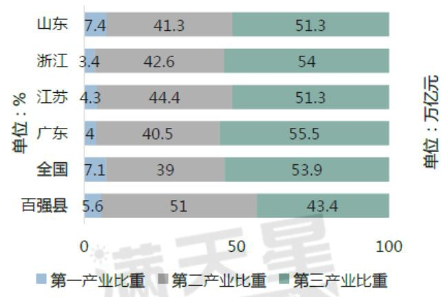 百强县与全国及部门省份2019年三次家当布局对照图