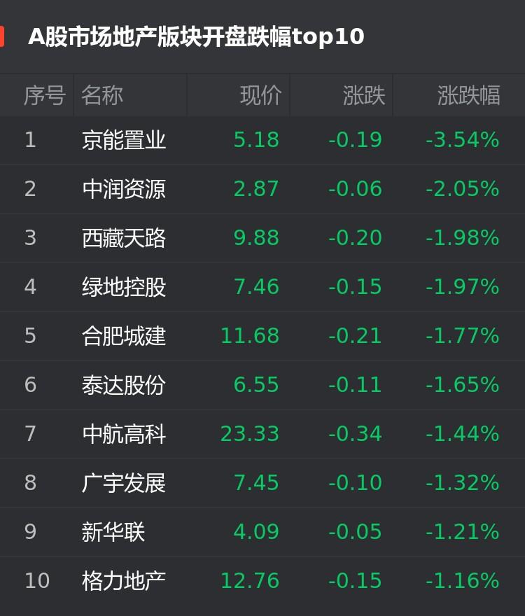 A股7月29日房企股开盘:京能置业跌3.54%