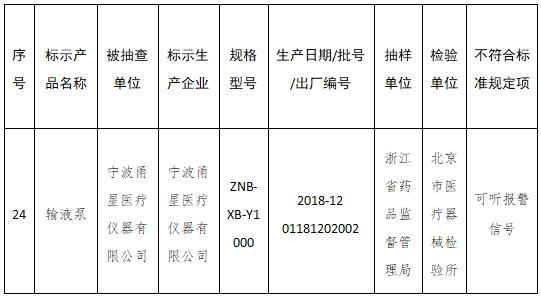 34批医疗器械抽检不符合标准 涉戴维医疗浙江史密斯