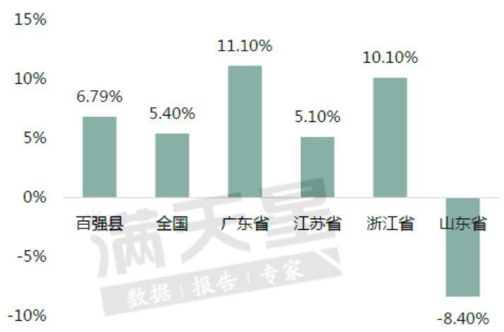 百强县与全国及部门省份2019年牢固投资总额增速比拟图