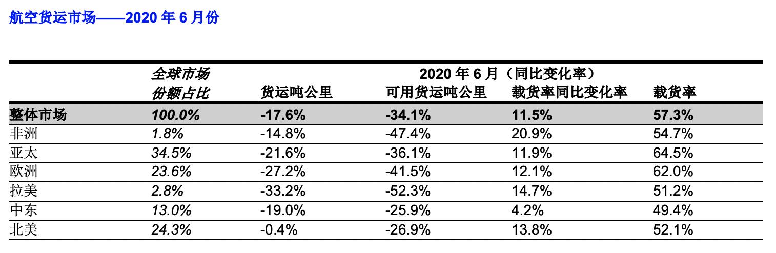 国际航空运输协会:6月航空货运需求有所改善,但增速缓慢