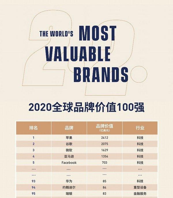 2020全球品牌价值100强:苹果第一,华为入榜排名93