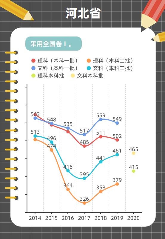 图解各地近年高考分数线变化趋势,这些省份一本线在涨图片