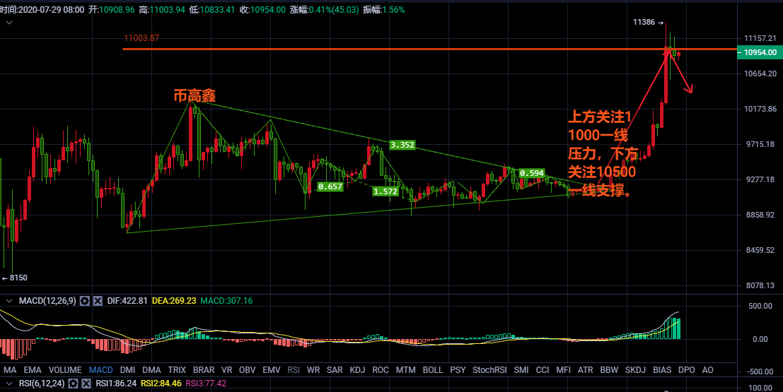 比特币呈三角震荡趋势,高位短期遇阻大胆空